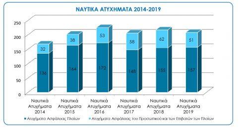 NaftikaAtiximata2014-2019